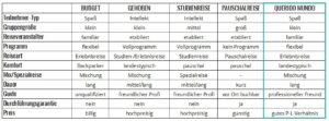 Vergleichstabelle Reiseveranstalter | Gruppenreisen für Alleinreisende
